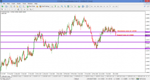 EURAUD – DAILY 5 AUGUST 2018