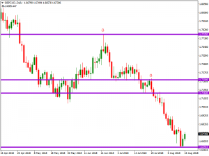 GBPCAD  – 700P in the pocket to date – 16 AUG