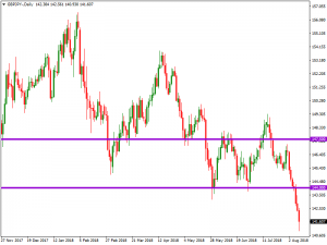GBPJPY – FOLLOW UP – 12 AUG 2018