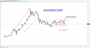 GOLD FORECAST: How deep can the strong Dollar push the Gold?