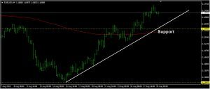 EURUSD Daily Forecast: August 29