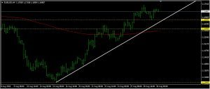 EURUSD Daily Forecast: August 30
