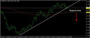 EURUSD Daily Forecast: August 31