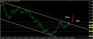 GBPUSD Daily Forecast: August 29