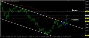 GBPUSD Daily Forecast: August 30
