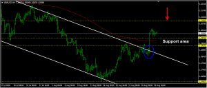 GBPUSD Daily Forecast: August 31