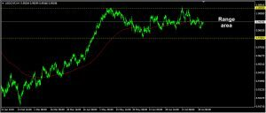 USDCHF Daily Forecast: August 02