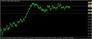 USDCHF Daily Forecast: August 15