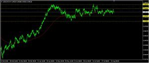 USDCHF Daily Forecast: August 16