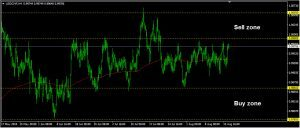 USDCHF Daily Forecast: August 17
