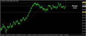 USDCHF Daily Forecast: August 03