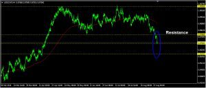 USDCHF Daily Forecast: August 30