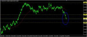 USDCHF Daily Forecast: August 31