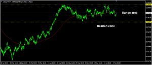 USDCHF Daily Forecast: August 01