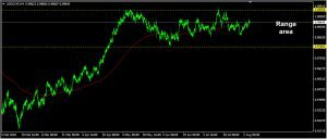 USDCHF Daily Forecast: August 07