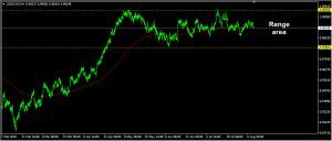 USDCHF Daily Forecast: August 09