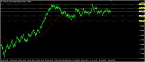 USDCHF Daily Forecast: August 14