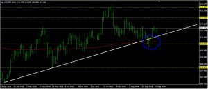 USDJPY Daily Forecast: August 28