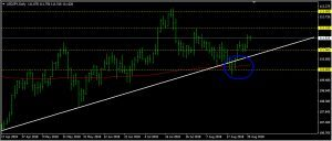 USDJPY Daily Forecast: August 30