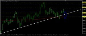 USDJPY Daily Forecast: August 31