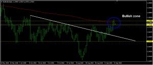 EURUSD Daily Forecast: September 24