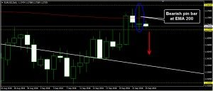 EURUSD Daily Forecast: September 25