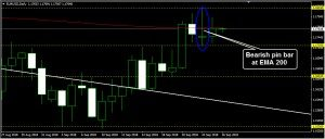 EURUSD Daily Forecast: September 26