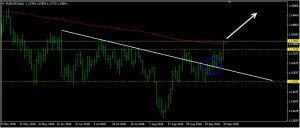EURUSD Daily Forecast: September 21