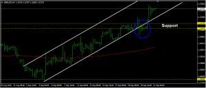 GBPUSD Daily Forecast: September 21
