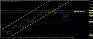 GBPUSD Daily Forecast: September 25