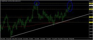 USDJPY Daily Forecast: September 21