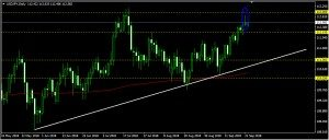 USDJPY Daily Forecast: September 24
