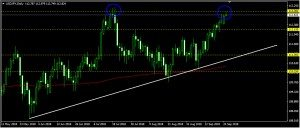 USDJPY Daily Forecast: September 25