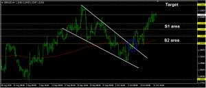 GBPUSD Daily Forecast: October 12