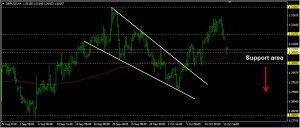 GBPUSD Daily Forecast: October 15