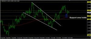 GBPUSD Daily Forecast: October 16