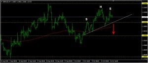 GBPUSD Daily Forecast: October 17