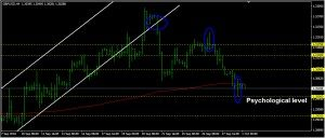 GBPUSD Daily Forecast: October 02