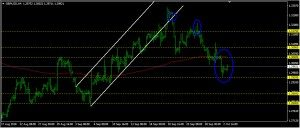 GBPUSD Daily Forecast: October 03