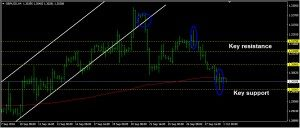 GBPUSD Daily Forecast: October 01