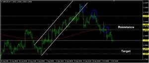 GBPUSD Daily Forecast: October 04