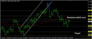 GBPUSD Daily Forecast: October 05