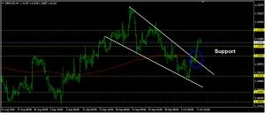 GBPUSD Daily Forecast: October 08
