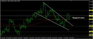 GBPUSD Daily Forecast: October 09