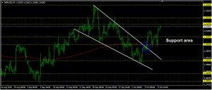 GBPUSD Daily Forecast: October 10