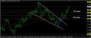 GBPUSD Daily Forecast: October 11