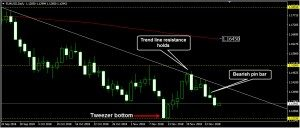 EURUSD Daily Forecast: November 28