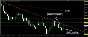 EURUSD Daily Forecast: November 29