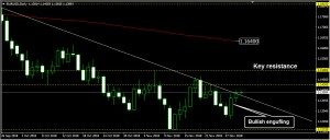 EURUSD Daily Forecast: November 30