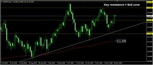 USDJPY Daily Forecast: November 27